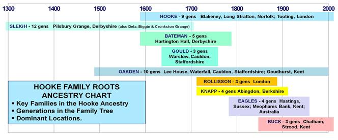 Hooke-Family-Ancestry-Chart-3WEB.jpg