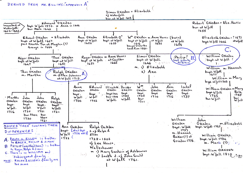 Oakden Family Tree from Mr Billing showing differences WEB